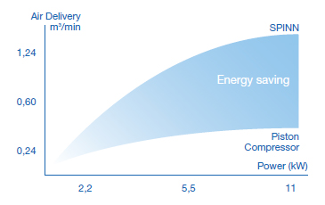 Energy saving chart | Airpower UK