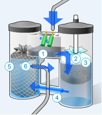 condensate managment   oil and water separators   airpower UK