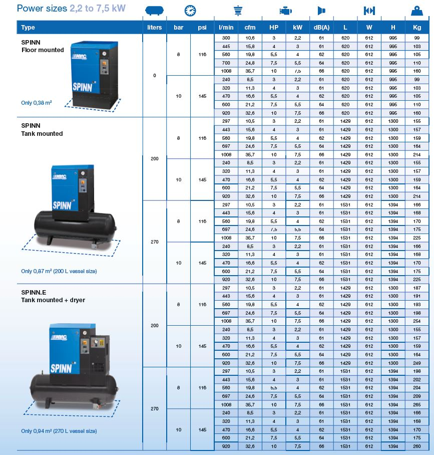 ABAC spinn air compressor performance data